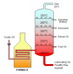 Ham Petrol Damıtma İşlemleri