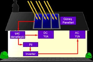 Fotovoltaik (solar) Sistemler ve Bileşenleri